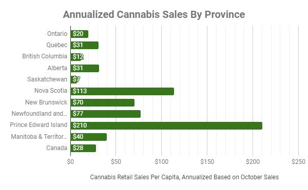 stats canada data