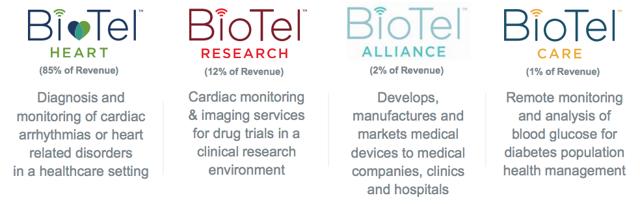 biotel biotelemetry stock market stocks investing