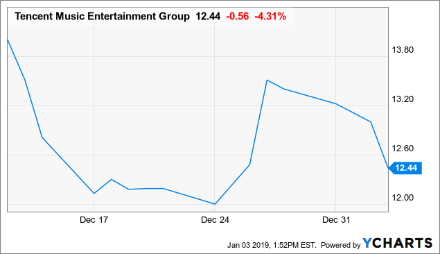 Tencent Music: Overvalued Compared To Other Streamers