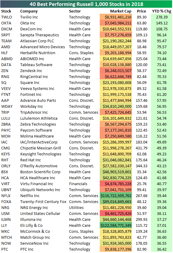 The Best Performing Stocks Of 2018   Seeking Alpha
