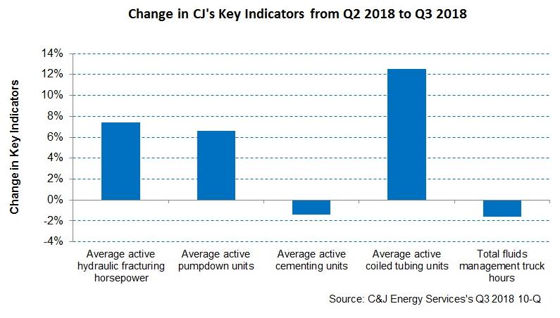 C&J Energy Services Has Many Bumps Ahead - C&J Energy