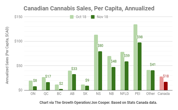 Atlantic Canada is dominating cannabis sales in Canada, as measured per capita