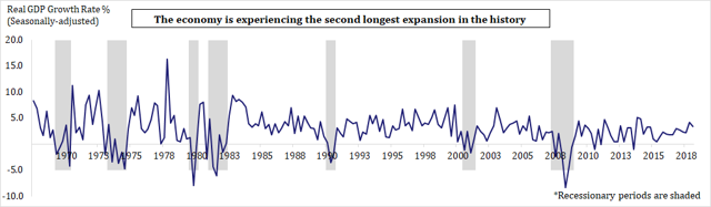 US GDP Growth Rate and Recessions