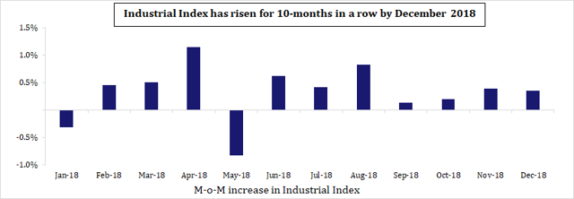 MoM Increase in Industrial Index