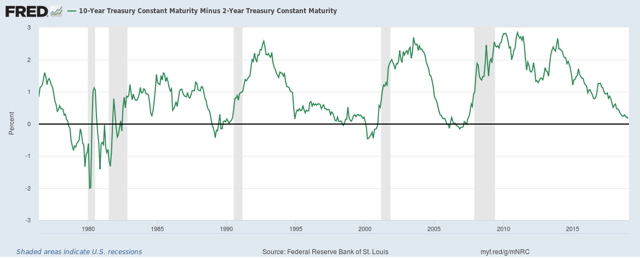 Yield Curve since 1979