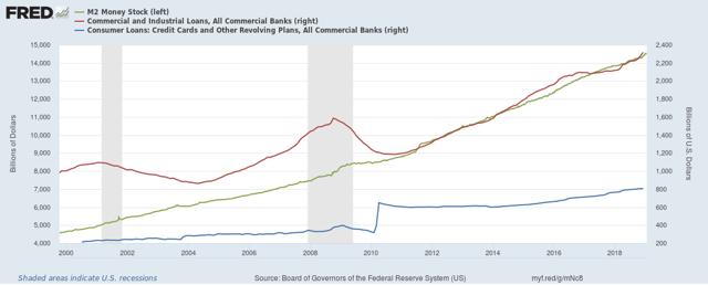 M2 Supply vs Loan Demand (All Loans)
