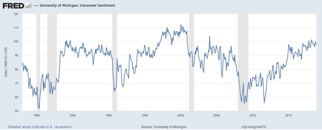 University of Michigan - Consumer Sentiment