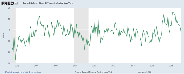 Current Delivery Time; Diffusion Index for New York