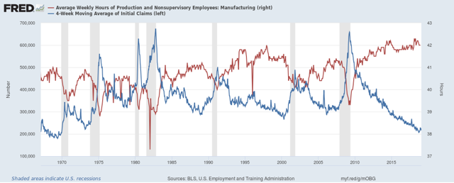 Average Weekly Hours of Production vs Unemployment Insurance