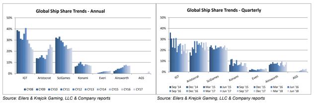 IGT market share