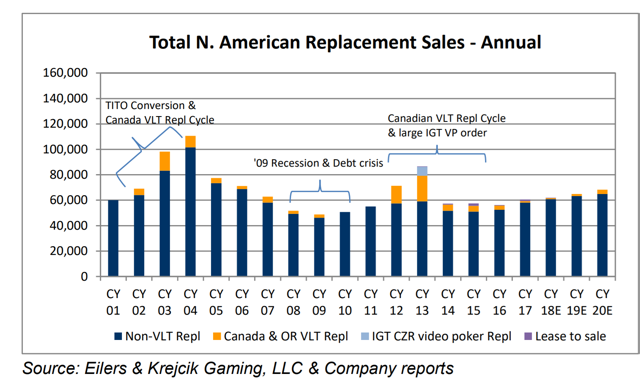 IGT replacement cycle