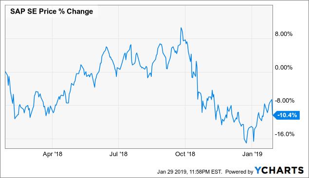 SAP: Buy The Dip - SAP SE (NYSE:SAP) | Seeking Alpha