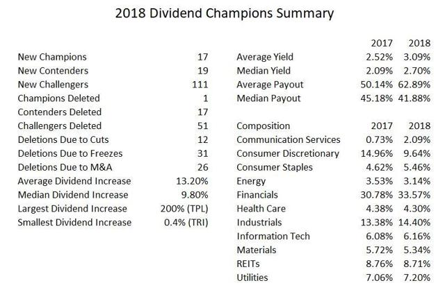 Dividend Champions 2018 Summary