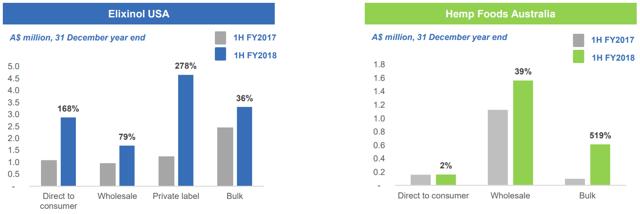Elixinol heeft twee inkomstengenererende segmenten: de trage groei van Hemp Foods Australia en de snelgroeiende Elixinol USA