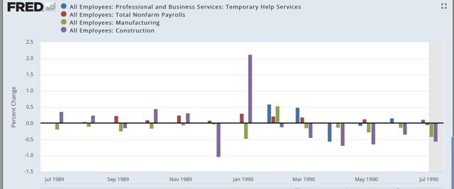 Just As Forecast, The Leading Sectors Of The Jobs Report Have Declined