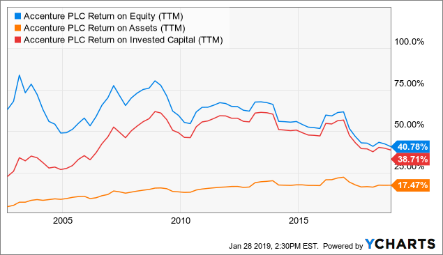 Accenture: A Perfect Dividend Growth Stock - Accenture plc