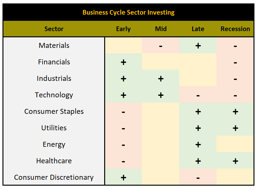 Are You Positioned In The Right Sectors Heading Into 2019?