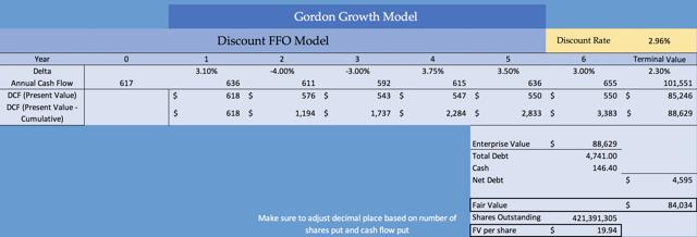 Kimco Discounted FFO