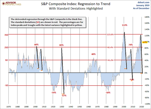 S&P regression showing fast and deep declines