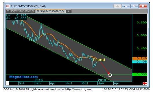 2yrvs 10yr Yield Curve-1