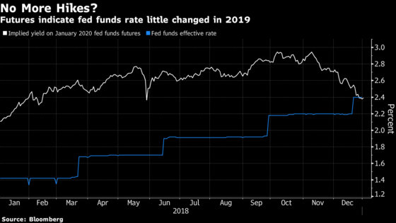 Image result for bloomberg Treasuries yields just can't move materially higher. There are significant headwinds to growth