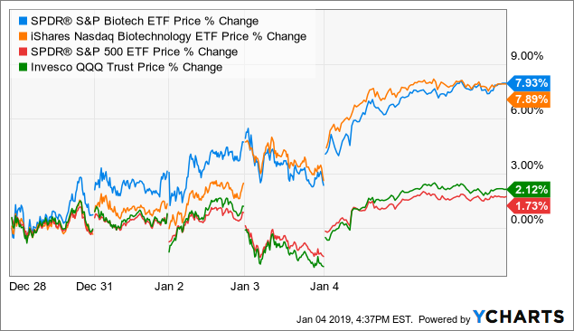 JF's Biotech Week In Review: 2019 Starts With A Nice Bounce