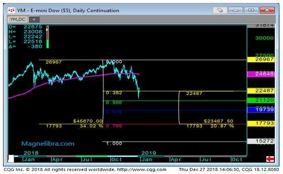 E-mini Dow Daily Chart