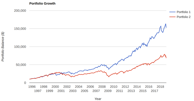 Can We Outperform The Market Using Dividend-Growing Stocks