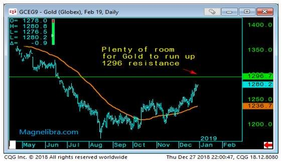 Gold Daily Chart-2