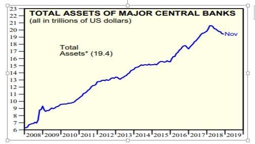 Total Assets of Major Central Banks-2