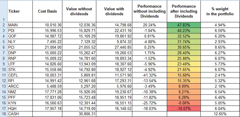 627ca5b87675ac The table below shows the funds in the portfolio in order of performance  (from best to worst) as of December 31st