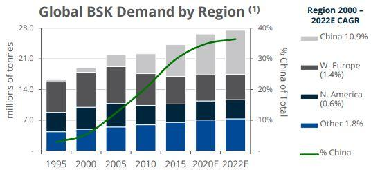 Global BSK Demand - Pulp and Paper Product Council
