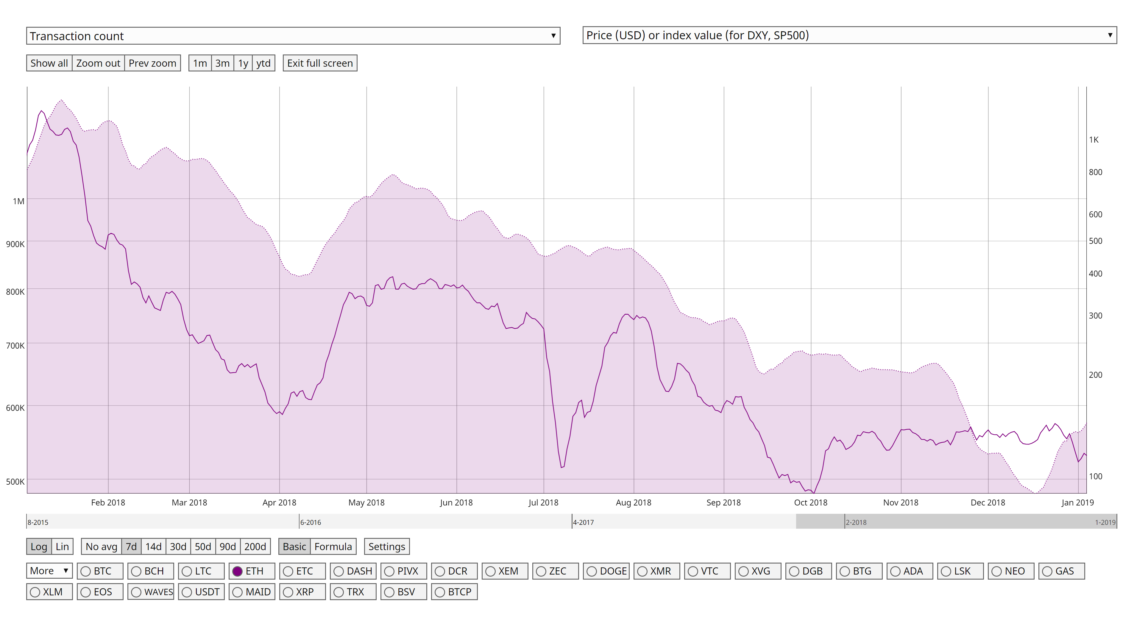 origin cryptocurrency price