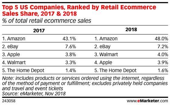 amazon ecommerce sales