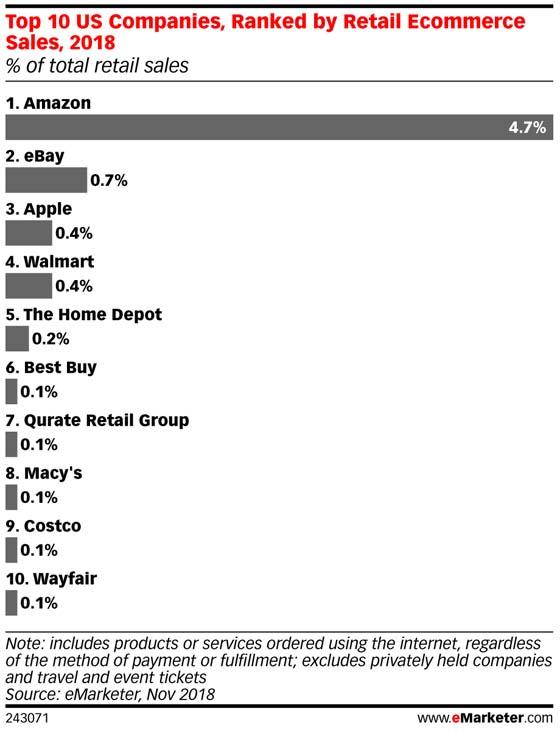 percent of global retail sales by amazon