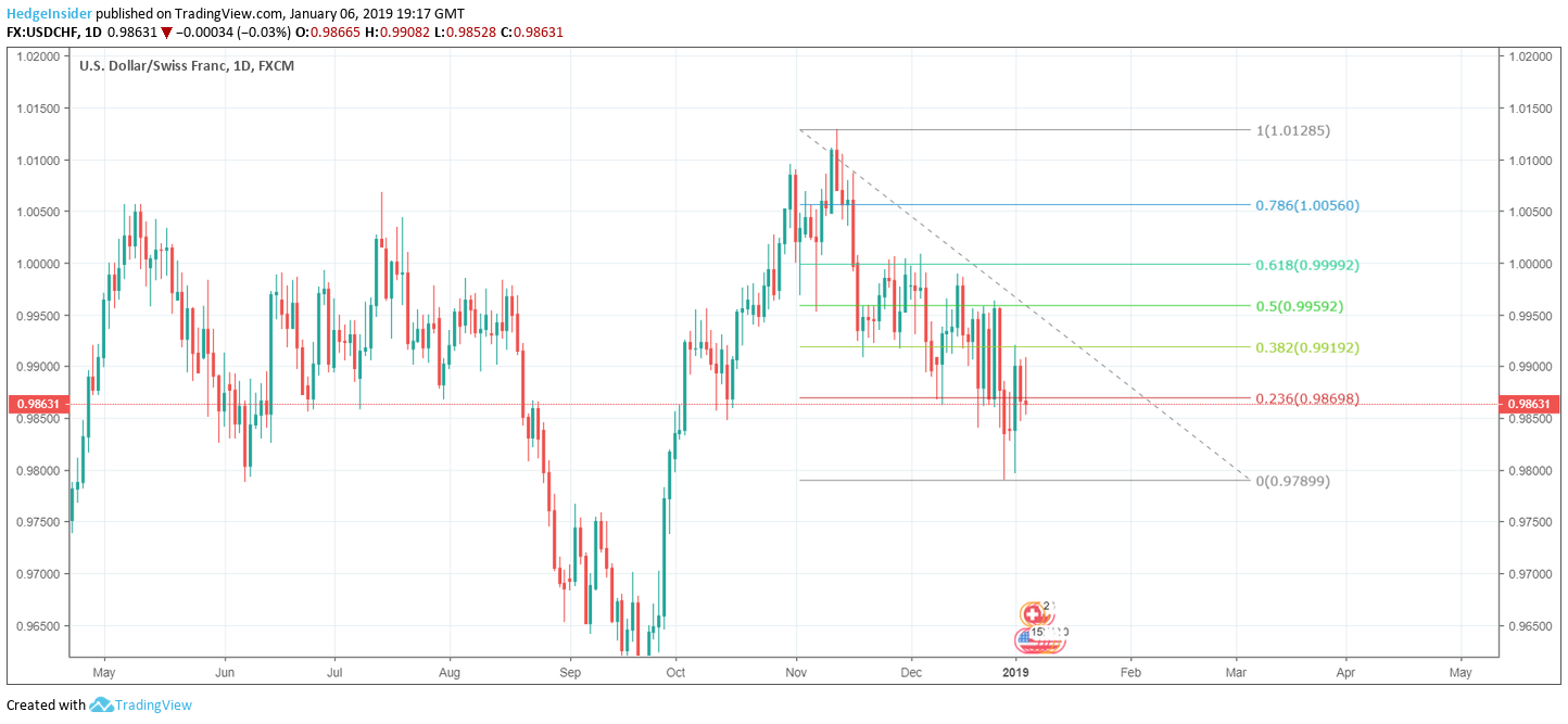 Usd Chf Positive Retracement Potential