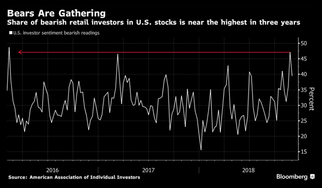 Percentage share of bearish investor sentiment from Bloomberg