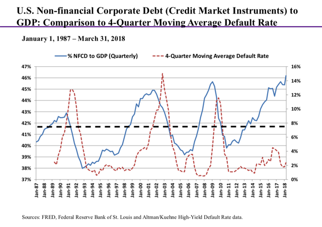 NFCD to GDP and 4-Quarter MA of U.S. Corporate Default Rate