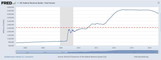 Total Federal Reserve Assets