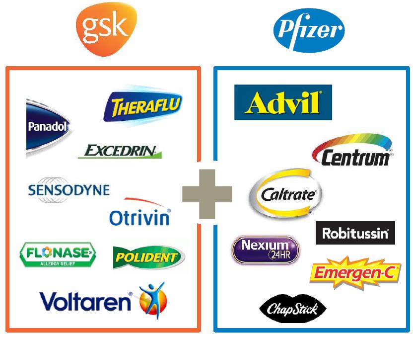 GlaxoSmithKline / Pfizer Consumer Merger: Multiple Arbitrage