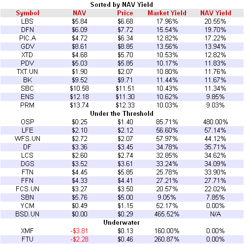 Class A Shares Split Shares NAV Yield