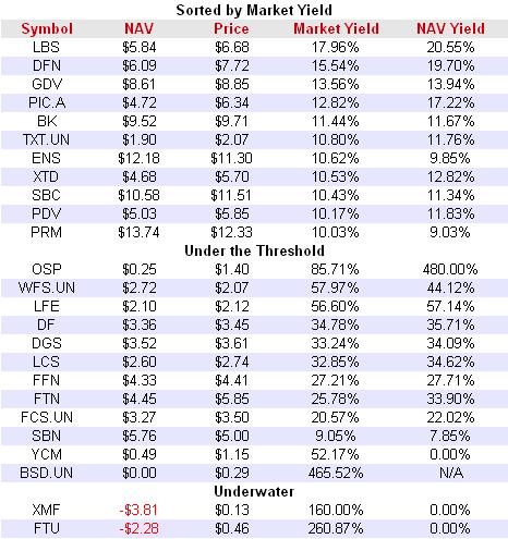 Class A Split Shares Market Yield