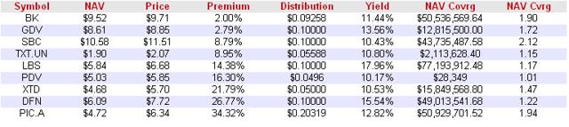 Class A Split Shares Premiums January