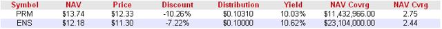 Class A Split Shares Discounts January