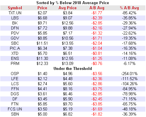 Class A Split Shares Average Prices January