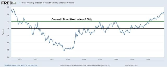 real yield versus fixed rate