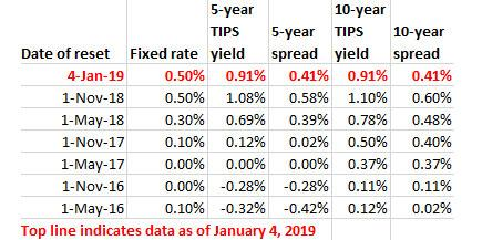 fixed rate versus real yields