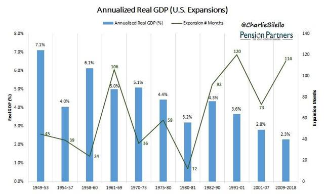 Annualized Real GDP During US Expansions