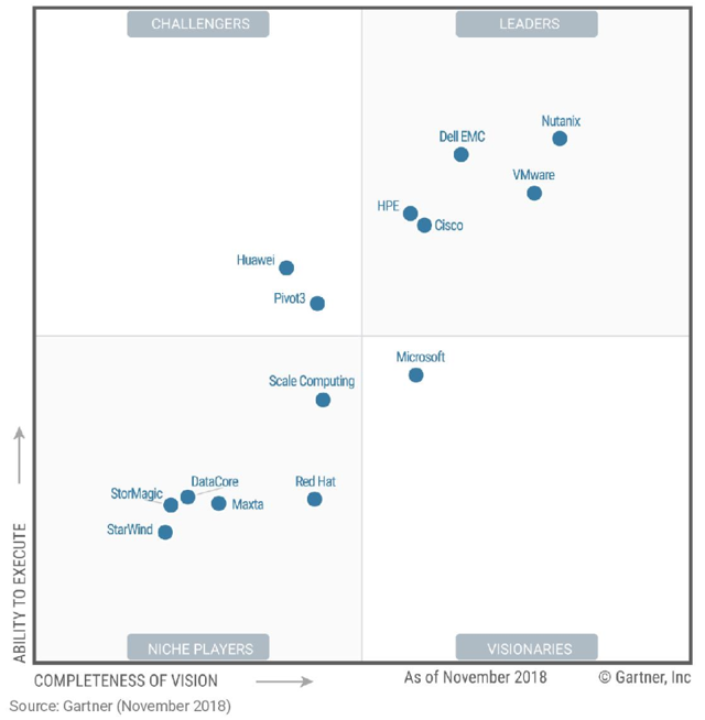Gartner puts Nutanix as a leader in the HCI market