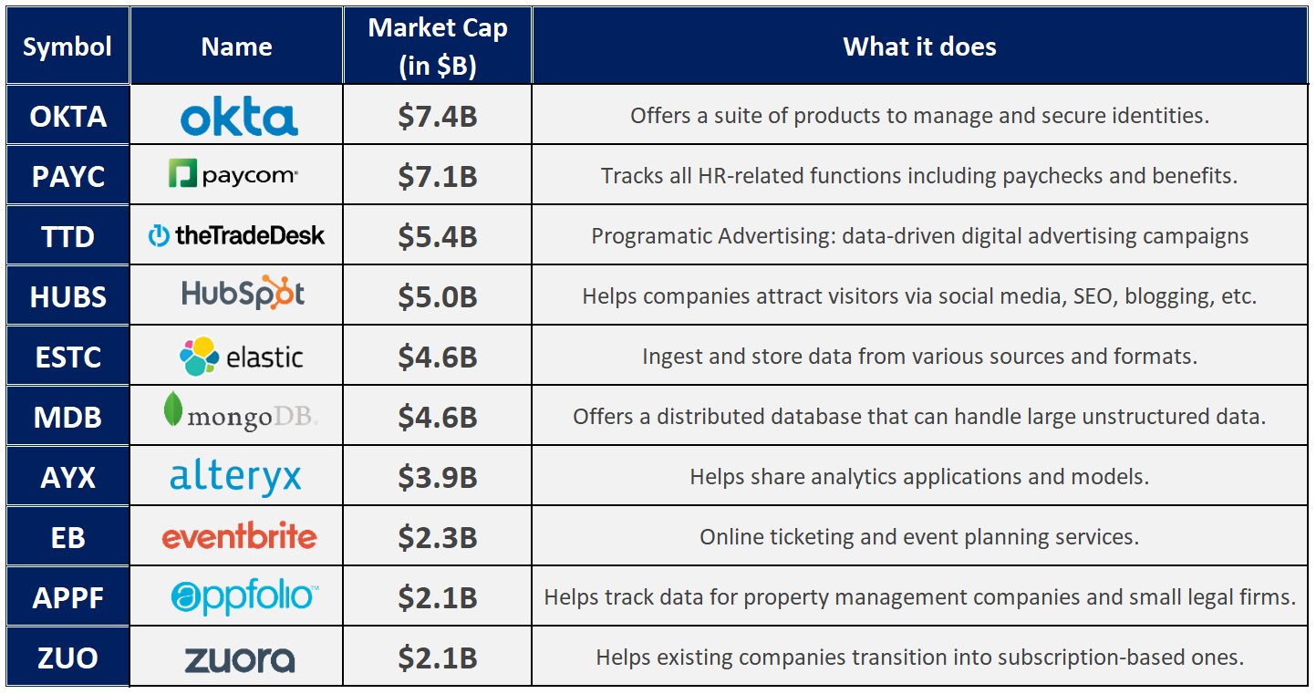 10 SaaS Under $10B For 2019 And Beyond | Seeking Alpha